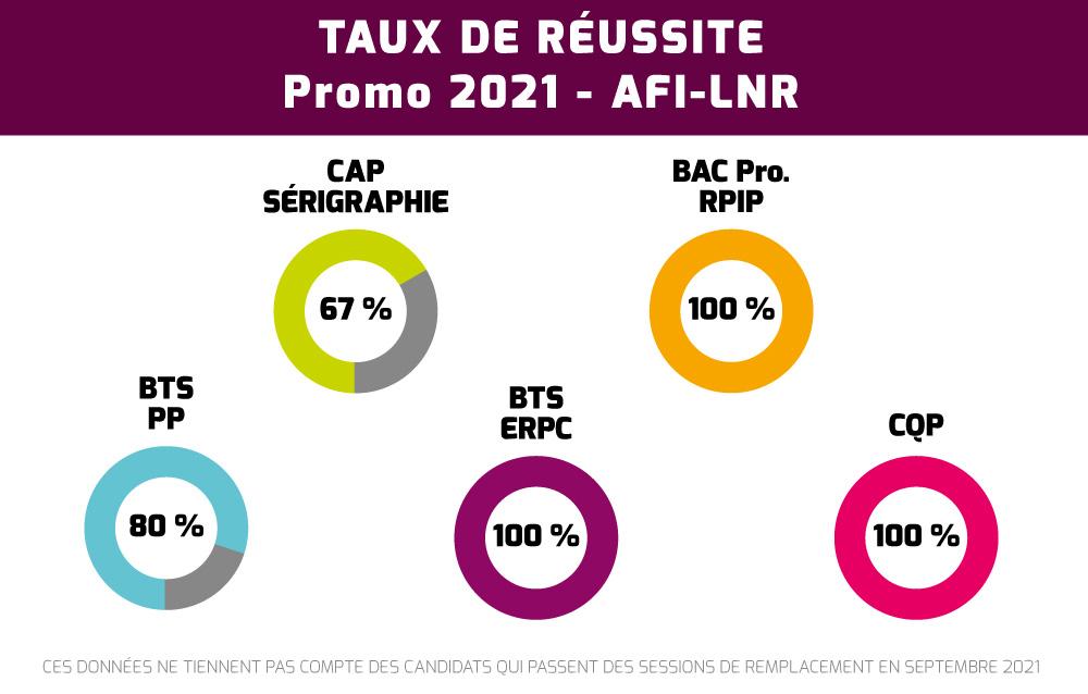 AFI-LNR - Taux de réussite - Promo 2021